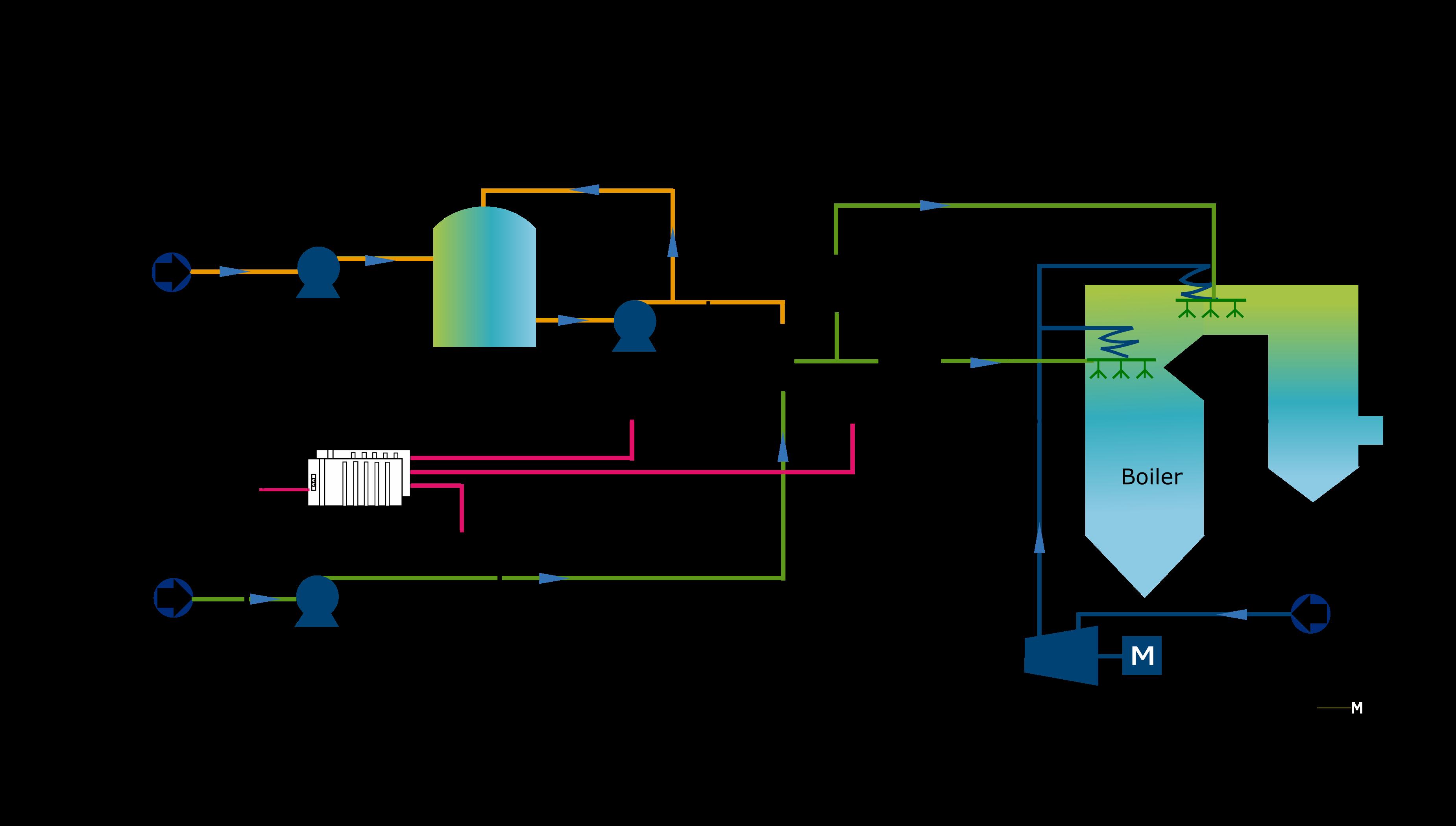 SNCR process flow