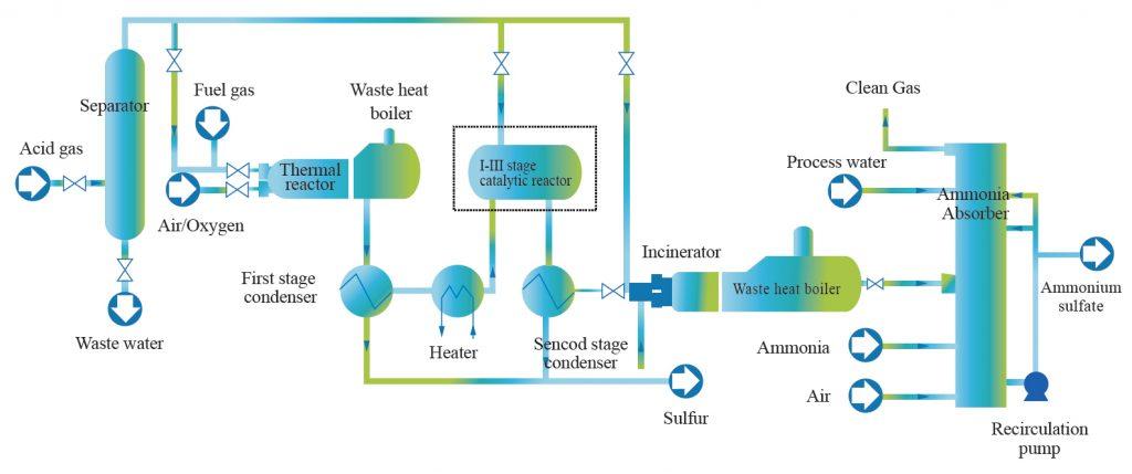 EADS Application in SRU Tail Gas Treatment