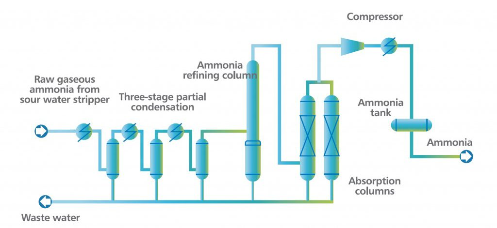 Jet Inc Ammonia Sourcing Solution Ammonia Recovery From Sour Water X