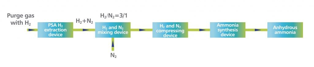 Ammonia Synthesis from Hydrogen-Containing Tail Gases