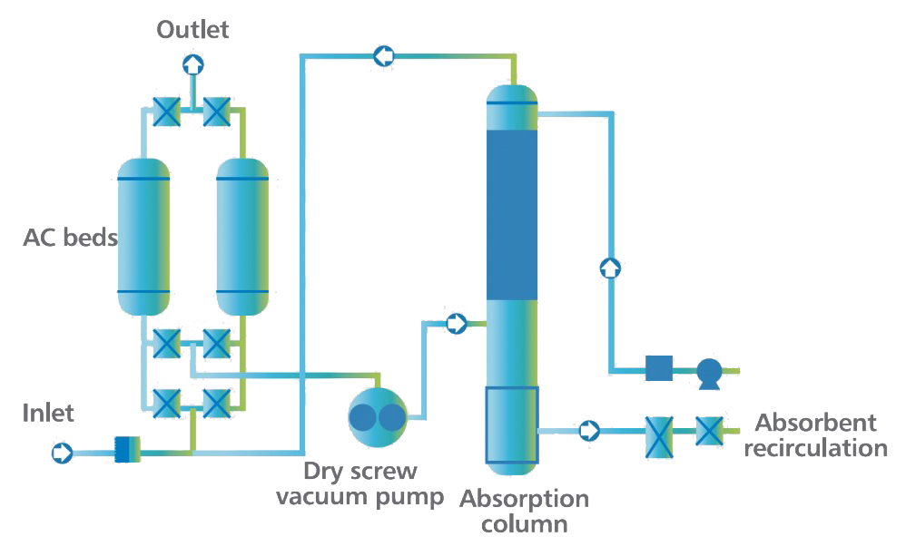 JET Inc - Oil Vapor Recovery Technology
