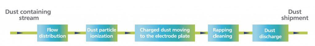 JET Inc - Particulate Control Technologies - ESP