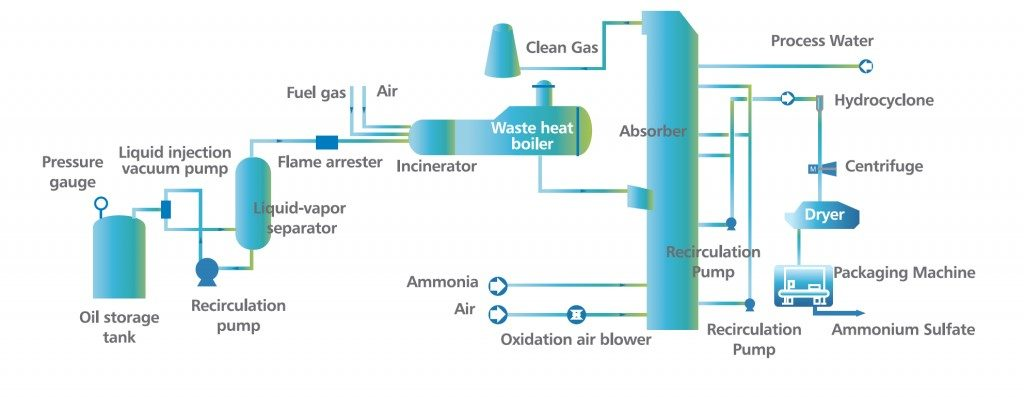 JET Inc - VOCs - Odorous VOCs Treatment Technology